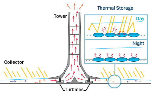 Diagram showing how a solar tower works.