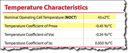 Temperature Characteristics showing the NOCT