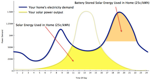 Graph shows Battery stored solar energy being used later in the day
