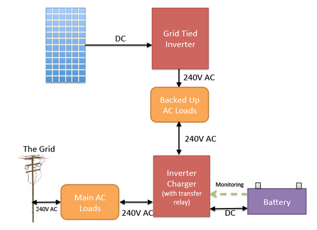 grid tied battery backup ac coupling are micro inverters & battery backup compatible? solar quotes blog  at edmiracle.co
