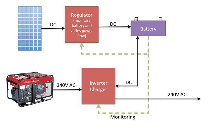 inverter-charger-system Ups Wiring Diagram Line on one-line diagram, line transformer diagram, line body diagram, line voltage, line lighting, 3 line diagram, line heater diagram, pv line diagram, line filter diagram, line grounding diagram,