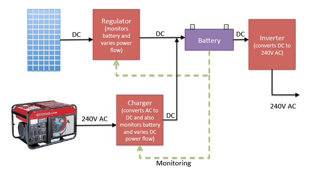 Off Grid Wiring Diagram V Hybrid on