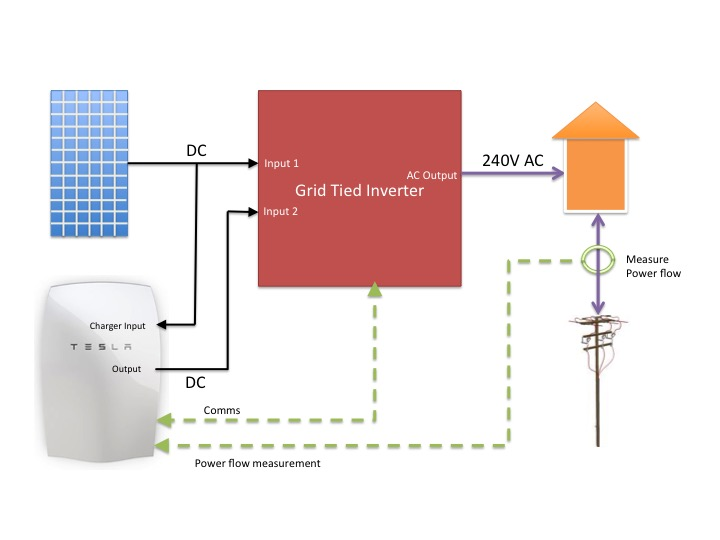 the cheap cheerful way to add a tesla powerwall to your exisiting solar system solar quotes