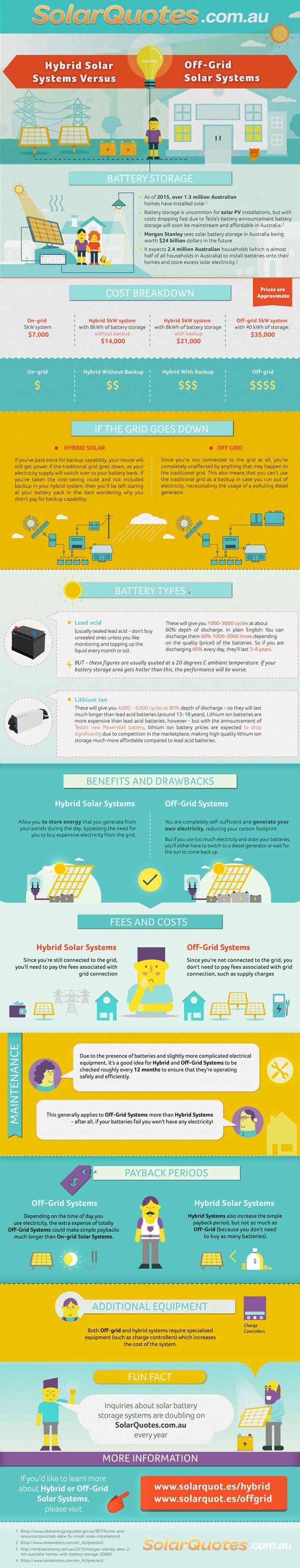 infographic explaining solar battery storage