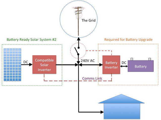 The Truth About Battery Ready Solar Systems