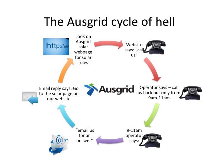 ausgrid complaints
