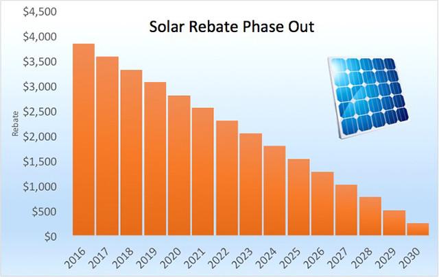 solar rebate ending