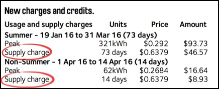 5 Reasons Electricity Supply Charges Are Evil