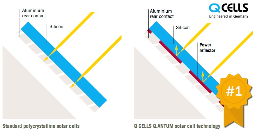 q-cells solar panel efficiency