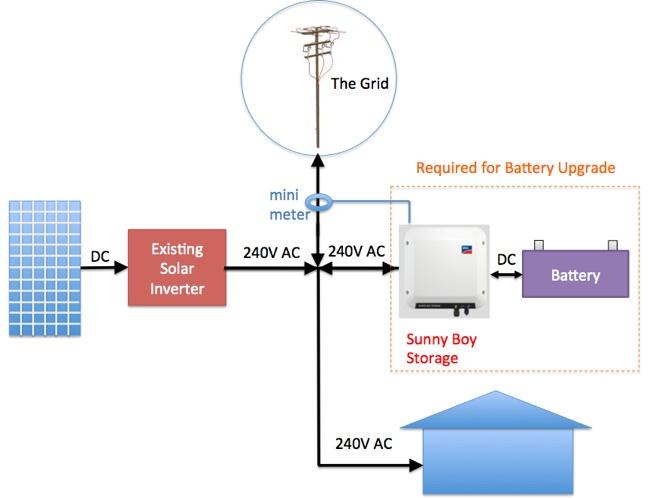 Sma S Sunny Boy Storage Easily Retrofit A Powerwall