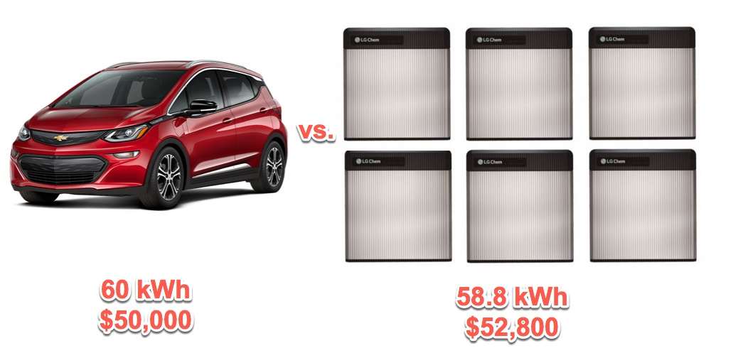 Chevy Bolt Electric Car Reveals How Cheap Batteries Really Are