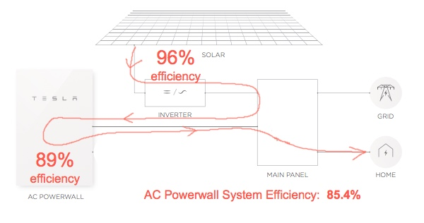 Powerwall 2 Full Specs Reveal Cheap Storage And Limited