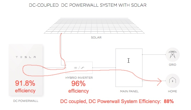 Tesla Powerwall 2 Specs >> Powerwall 2 Full Specs Reveal Cheap Storage And Limited Warranty