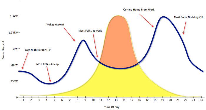 How Is Solar Energy Used In Your Home