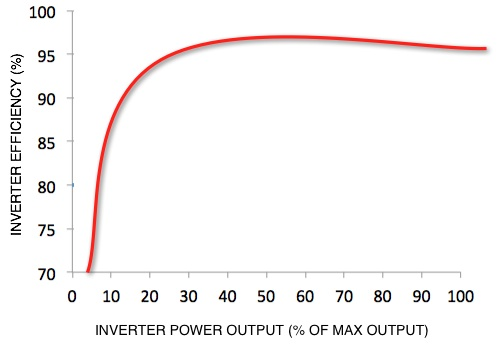 a graph of inverter efficiency vs. inverter power output