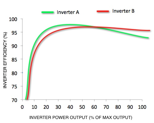 a graph showing 2 inverters' efficiency curves