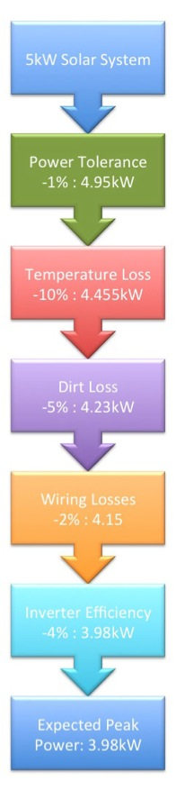 A flowchart showing how the losses in a solar power system add up.