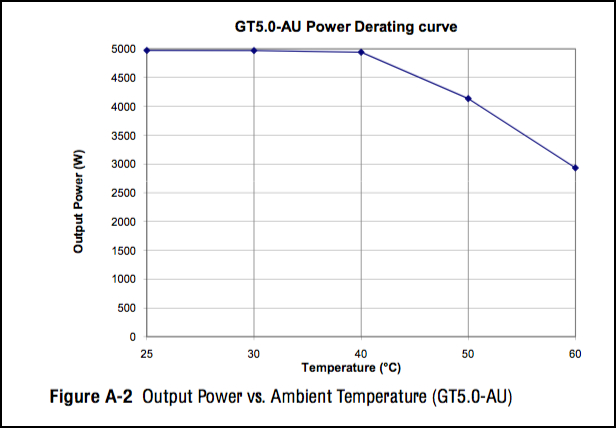 The temperature derating curve for a Xantrex GT5