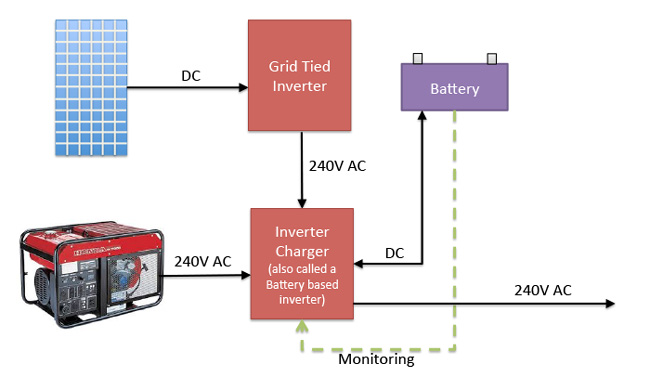 Are Micro Inverters Amp Battery Backup Compatible Solar