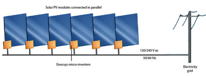 microinverters on a panel array
