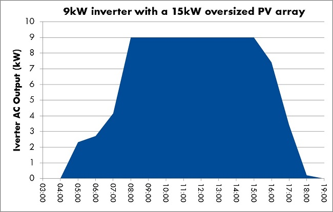 A graph showing the clipped output of an inverter constrained solar PV system.
