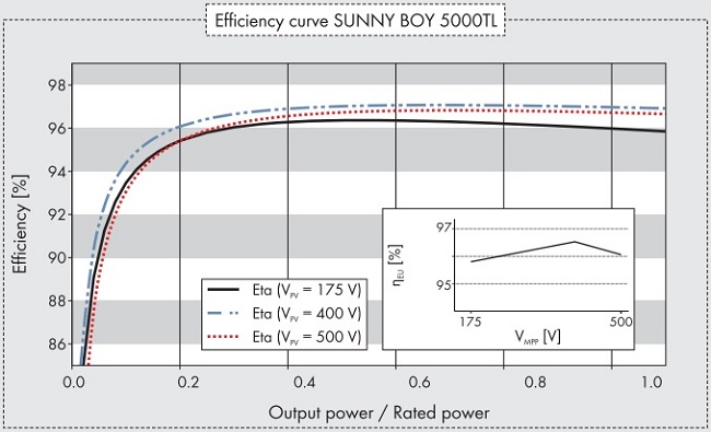 Graph showing how inverter efficiency can fall off when solar panels aren't providing much power.