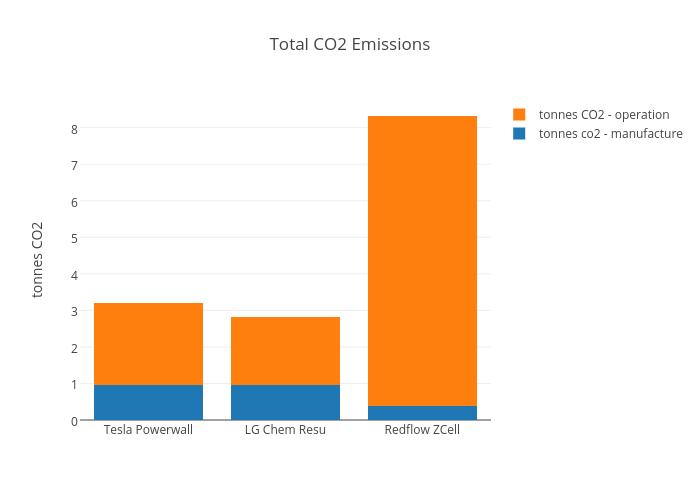 Total CO2 Emissions