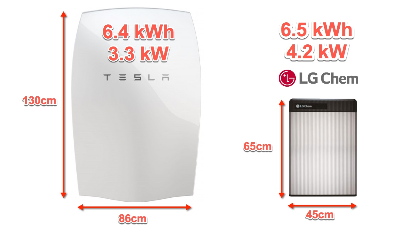 powerwall and LG Resu 6.5 to scale