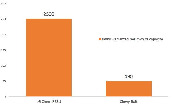 graph of warranty