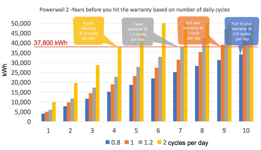 cycles vs. effective warranty