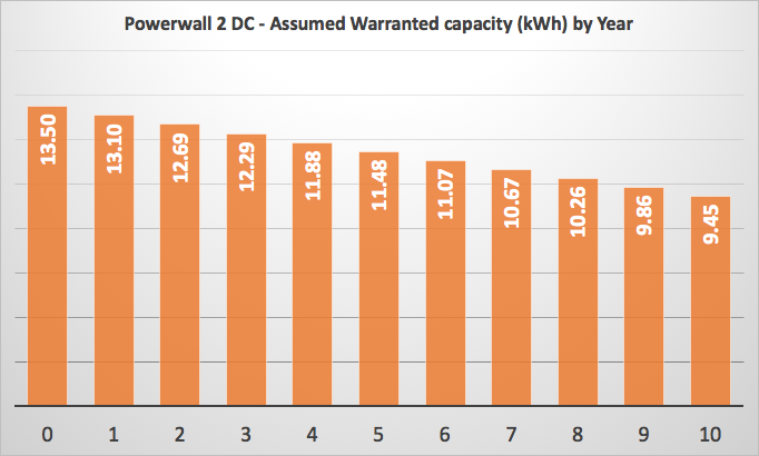 powerwall 2 warranty graph