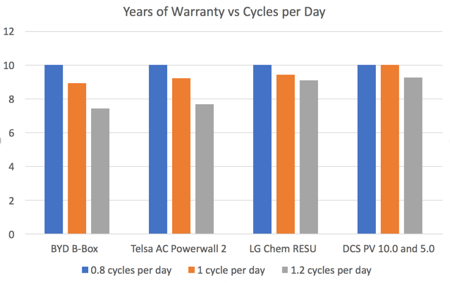 Years of warranty vs. battery cycles per day