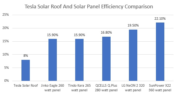 Tesla solar roof and solar panel efficiency comparison