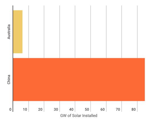 chart of solar capacity China vs Aus