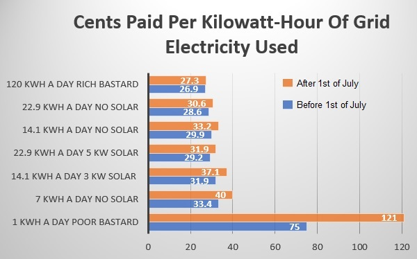Cents Paid Per kWh