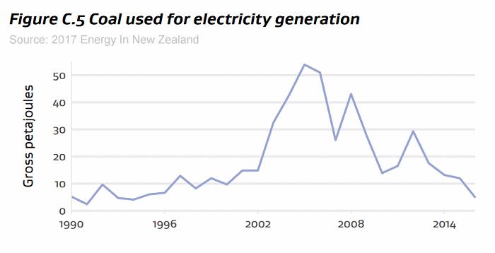 Coal electricity generation - New Zealand