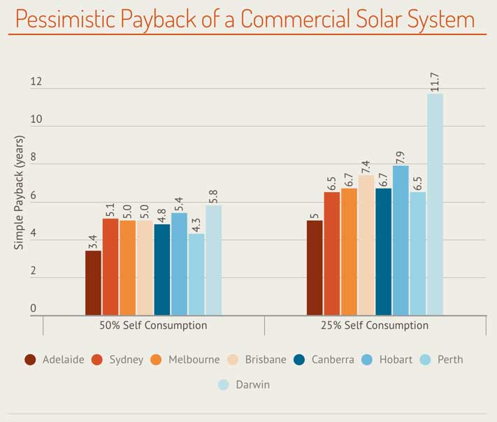 pessimistic-commercial-solar-payback