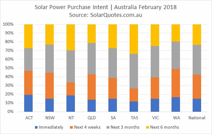 solar purchase intent timeframe - February 201