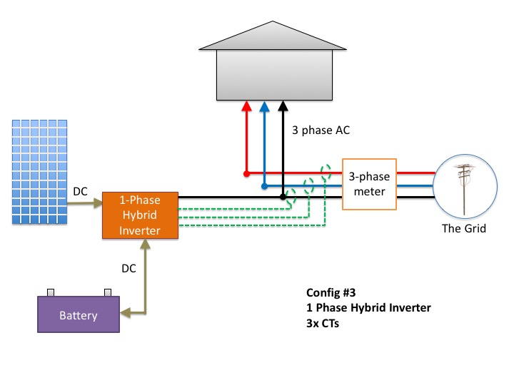 1 single-phase hybrid inverter with 3 x consumption CTs and battery