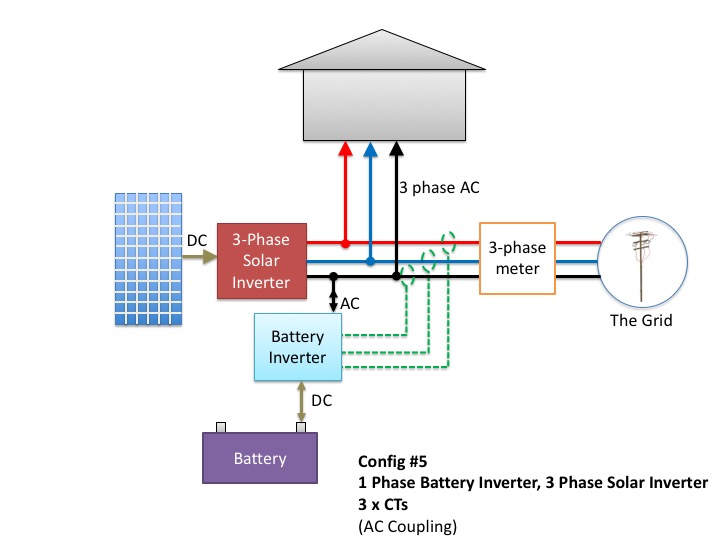 1 single-phase battery inverter with a 3-phase solar inverter and 3 x CTs