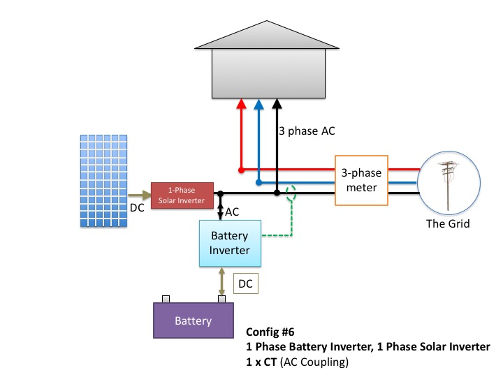 1 single-phase battery inverter with a single-phase solar inverter and 1 consumption CT