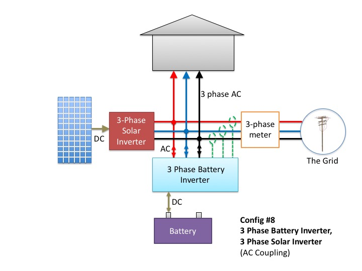 three-phase solar and battery inverter