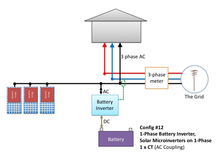 Microinverters on  a single-phase with single-phase solar inverter and one consumption CT