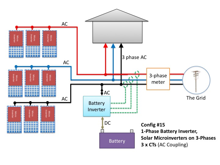 Microinverters on all phases with single-phase battery inverter and three consumption CTs.