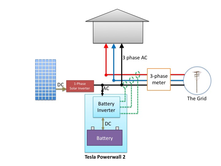 single-phase solar inverter and AC coupled battery