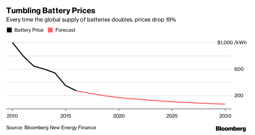 Battery prices tumble