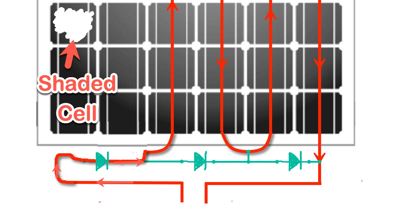 bypassed solar cells