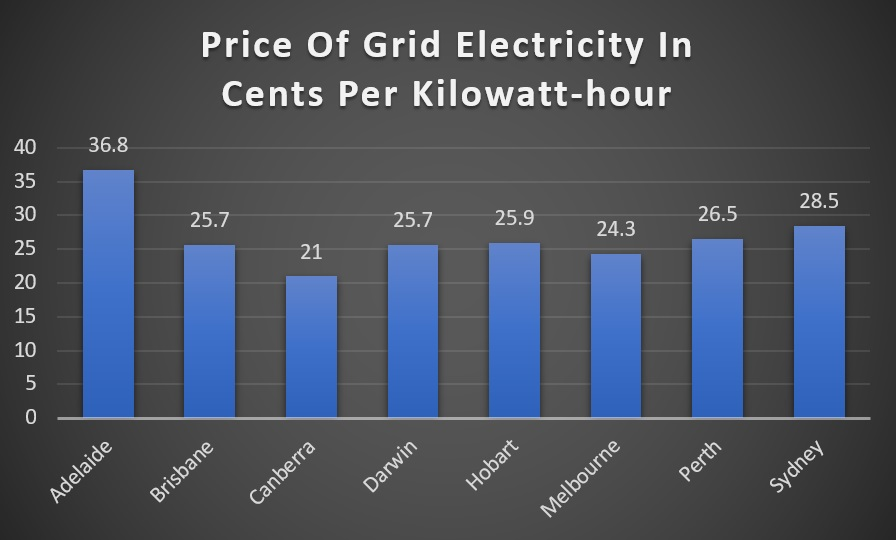 Cost of grid electricity