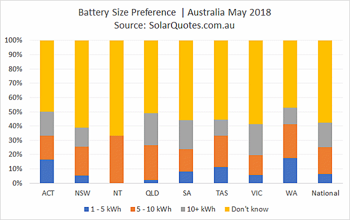 Battery storage capacity selection - May 2018