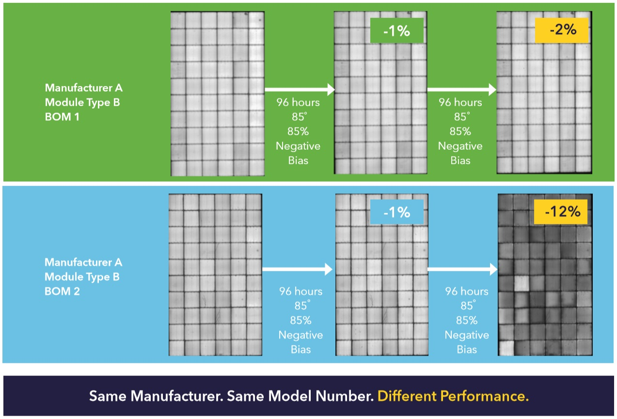 Balance Of Materials (BOM) difference in PV modules